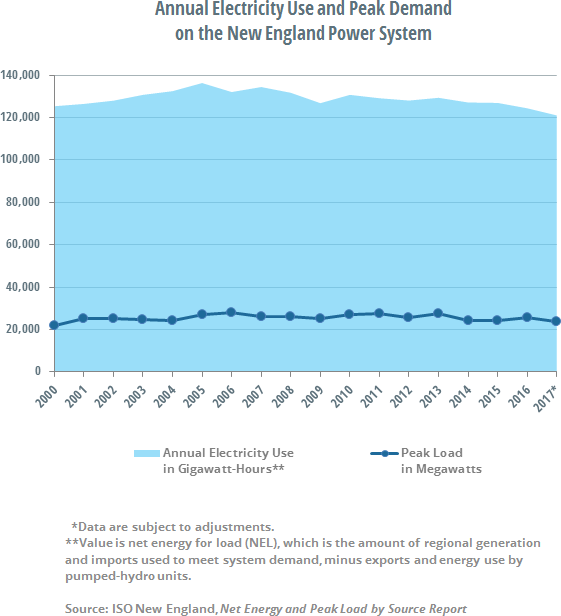 Annual Electricity Use and Peak Demand on the New England Power System