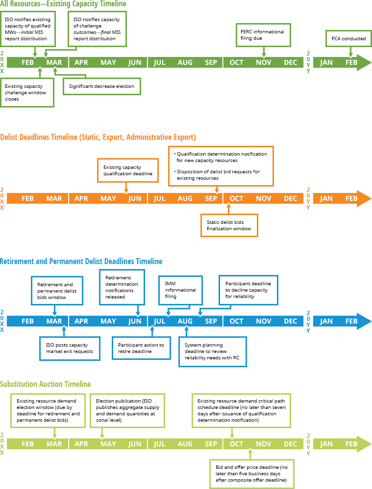 Qualification Process For Existing Demand Resources