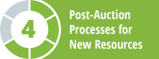 Post Auction Processes for New Resources