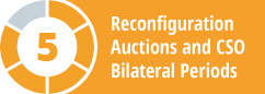 Reconfiguration Auctions and CSO Bilateral Periods