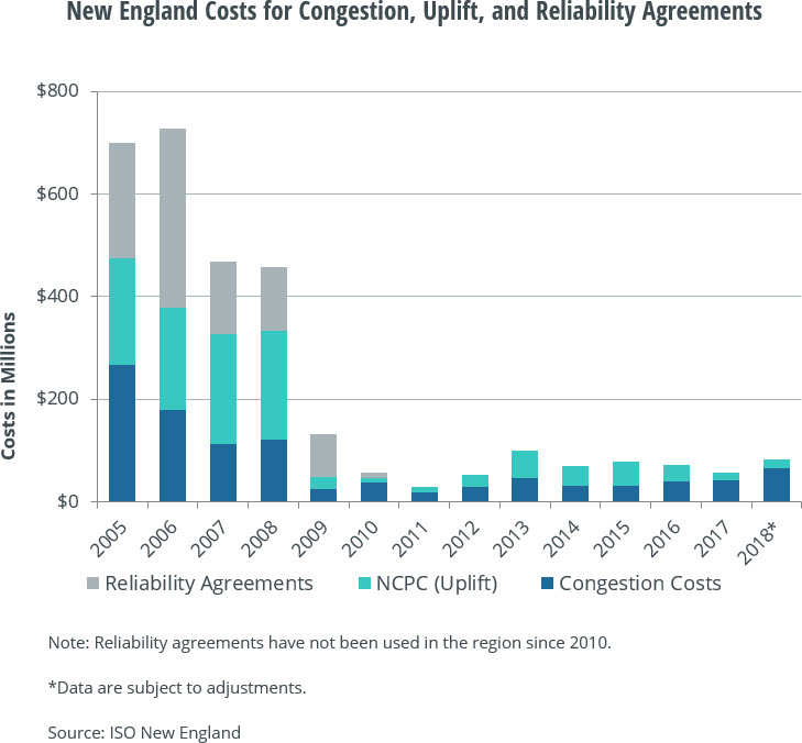 New England Costs for Congestion, Uplift, and Reliability Agreements