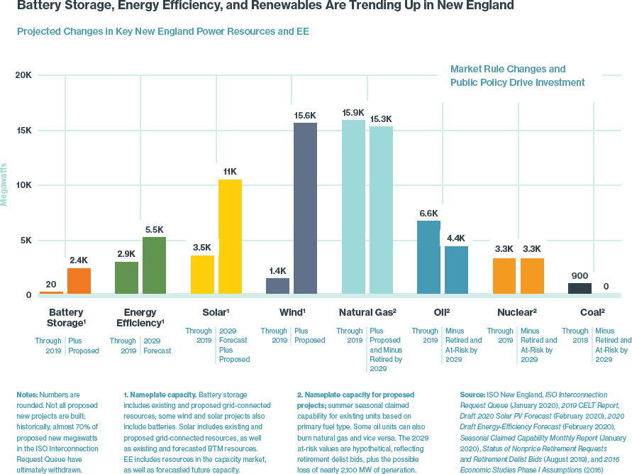 New England Energy Efficiency and Power Resources with Significant Growth