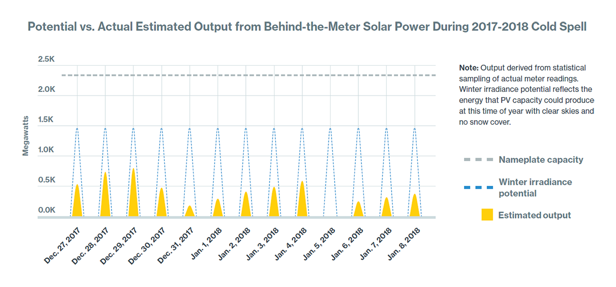 Potential vs. Actual Estimated Output from Behind-the-Meter Solar Power During 2017-2018 Cold Spell