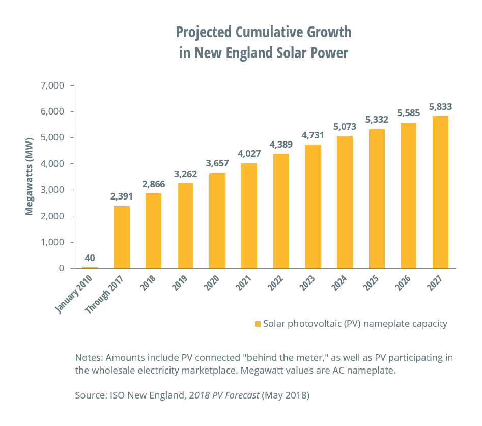 Projected Cumulative Growth in New England Solar Power