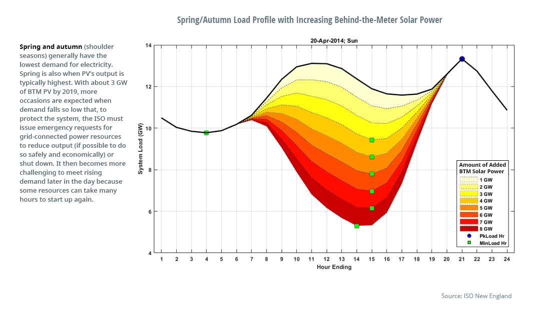 Spring/Autumn Load Profile with Increasing Behind-the-Meter Solar Power