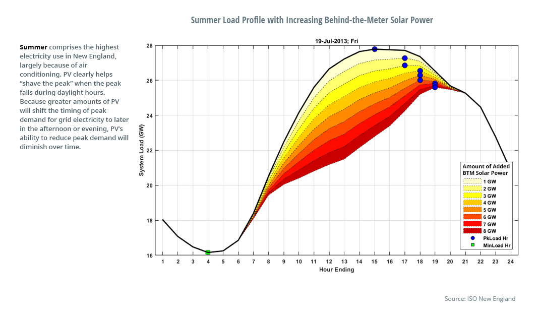 Summer Load Profile with Increasing Behind-the-Meter Solar Power