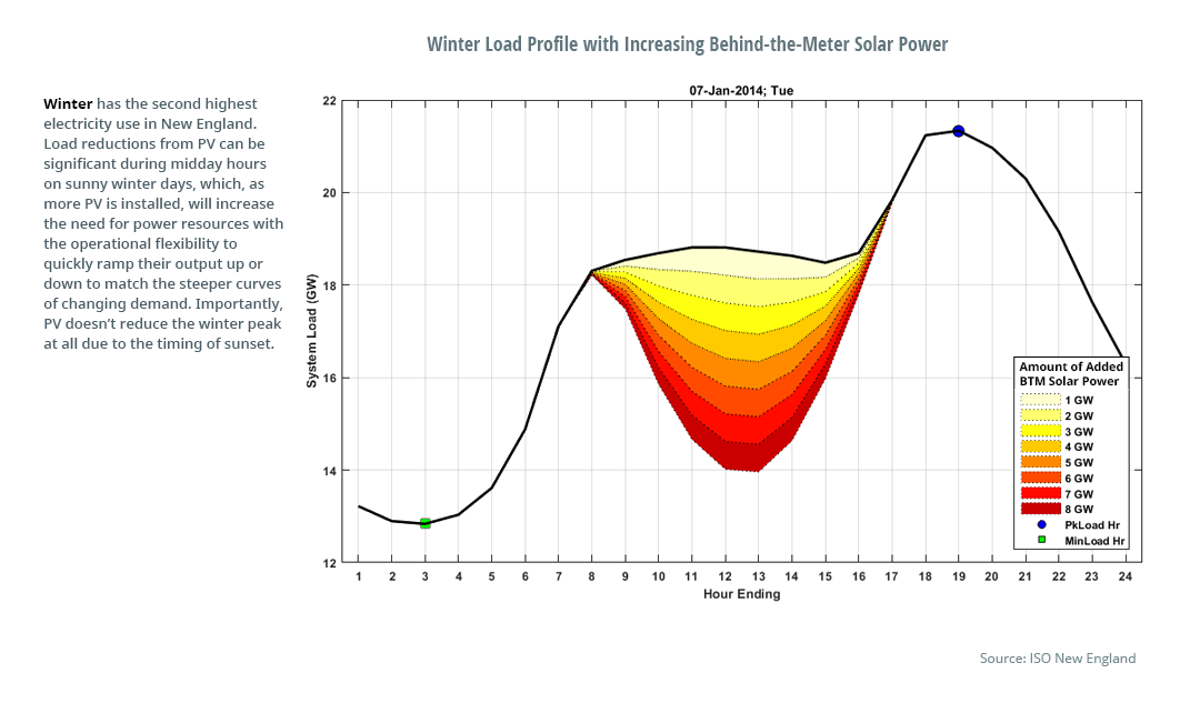 Winter Load Profile with Increasing Behind-the-Meter Solar Power