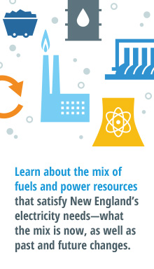 Learn about the mix of fuels and power resources that satisfy New England's electricity needs--what the mix is now, as well as past and future changes.