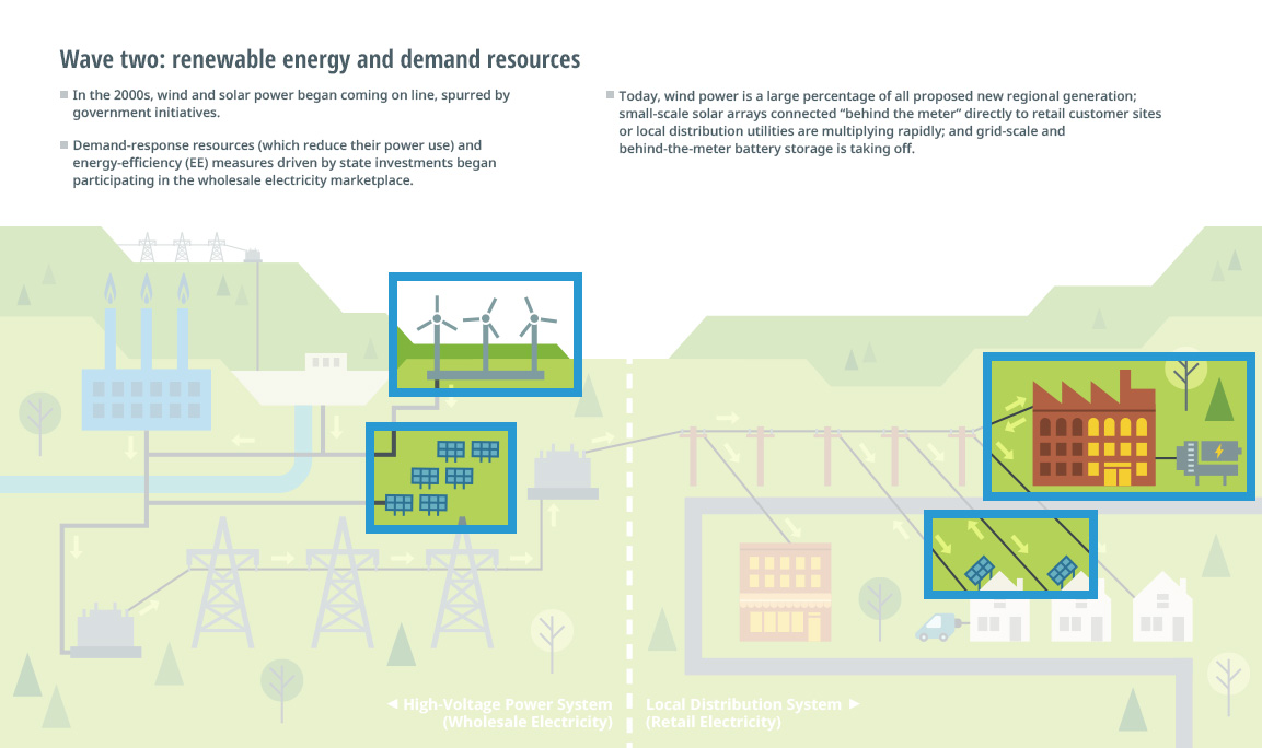 Grid In Transition Opportunities And Challenges Diagram Of Power Plant Drivers Change