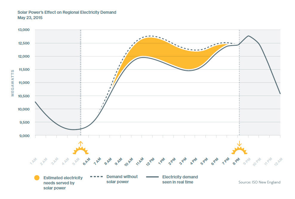 Demand Energy Monitoring Software : Solar power in new england concentration and impact