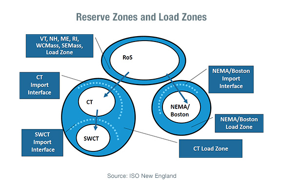 Reserve Zones and Load Zones