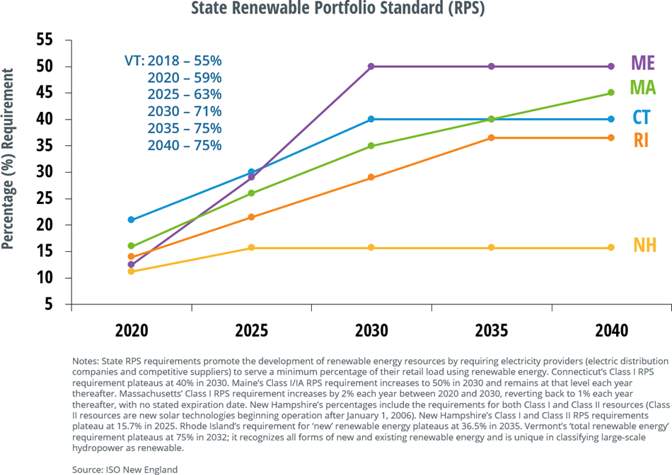 State Renewable Portfolio Standards