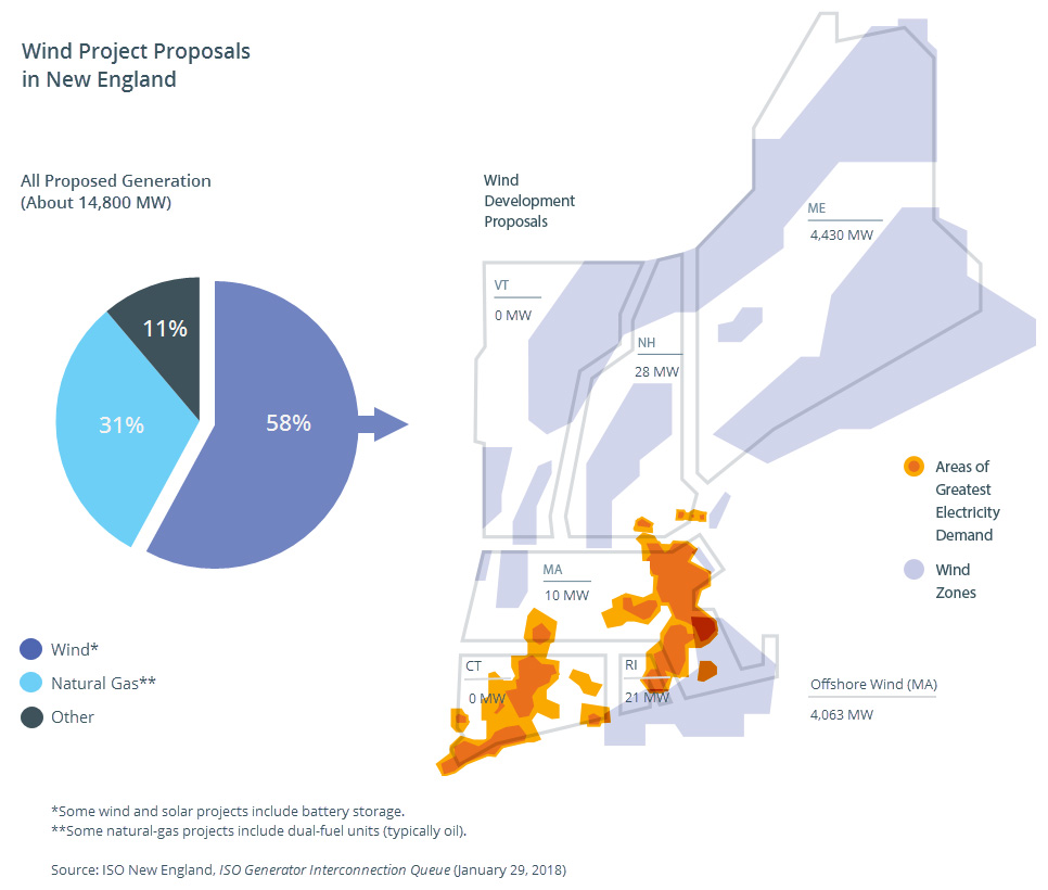 Wind project proposals in New England
