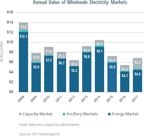 annual value of wholesale markets