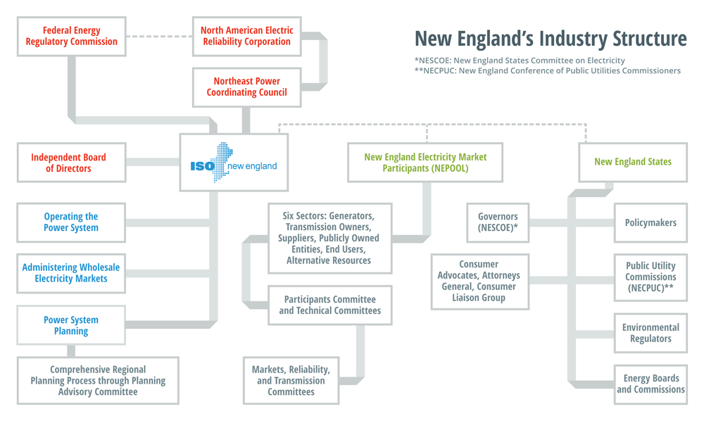 New England's Industry Structure