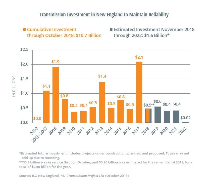 New transmission investment in New England